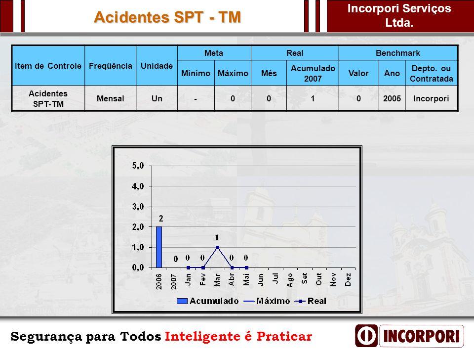 Acidentes SPT - TM Item de Controle Freqüência Unidade Meta Real