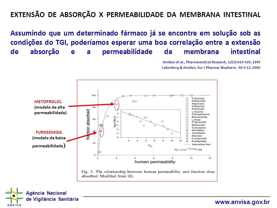 FUROSEMIDA (modelo de baixa permeabilidade)