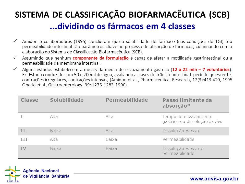 SISTEMA DE CLASSIFICAÇÃO BIOFARMACÊUTICA (SCB)