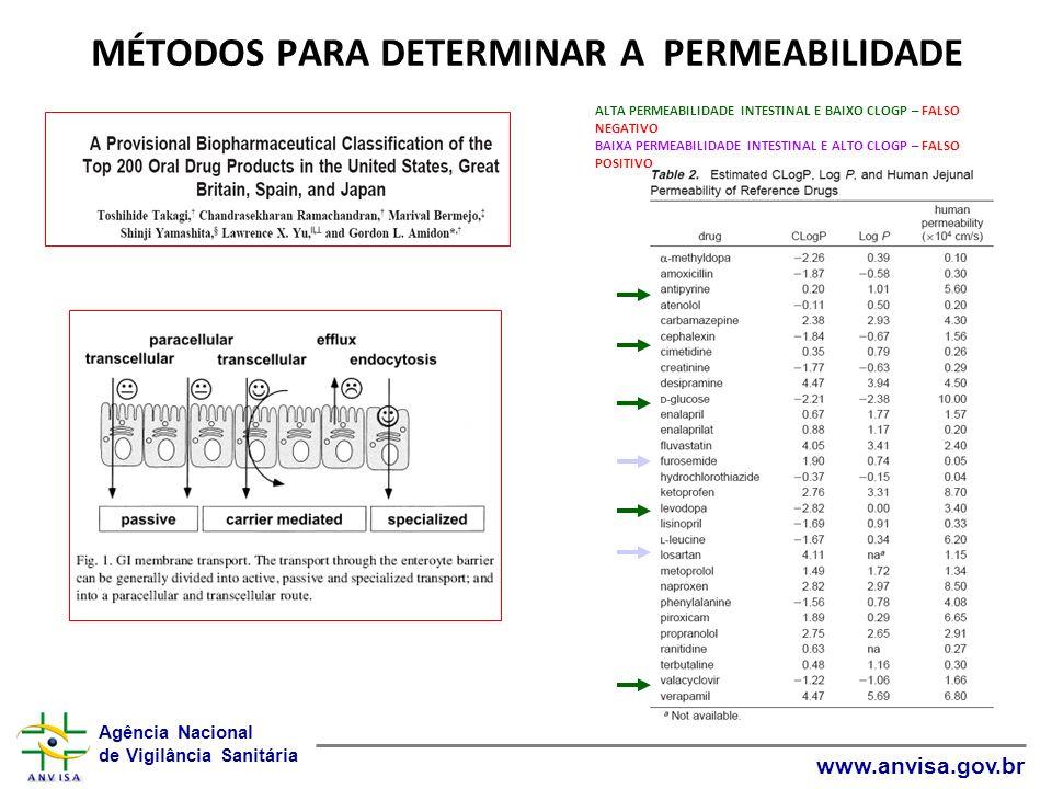 MÉTODOS PARA DETERMINAR A PERMEABILIDADE