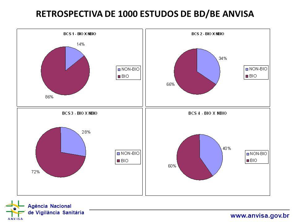 RETROSPECTIVA DE 1000 ESTUDOS DE BD/BE ANVISA