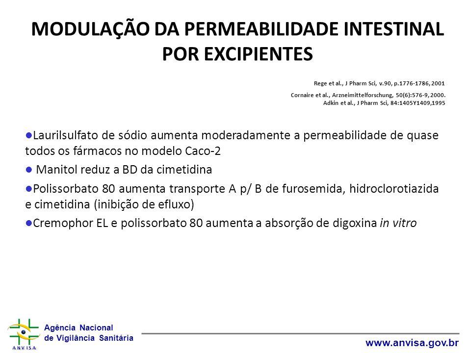 MODULAÇÃO DA PERMEABILIDADE INTESTINAL POR EXCIPIENTES Rege et al