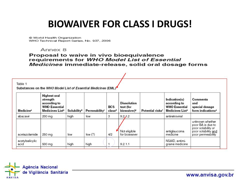BIOWAIVER FOR CLASS I DRUGS!