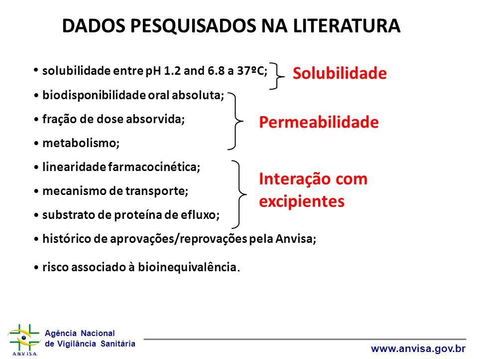 DADOS PESQUISADOS NA LITERATURA