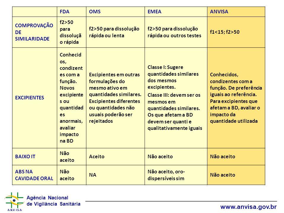 FDA OMS. EMEA. ANVISA. COMPROVAÇÃO DE SIMILARIDADE. f2>50 para dissolução rápida. f2>50 para dissolução rápida ou lenta.