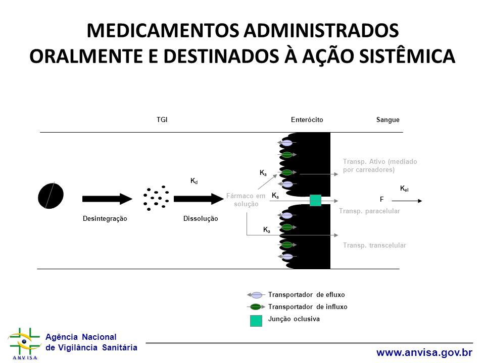 MEDICAMENTOS ADMINISTRADOS ORALMENTE E DESTINADOS À AÇÃO SISTÊMICA