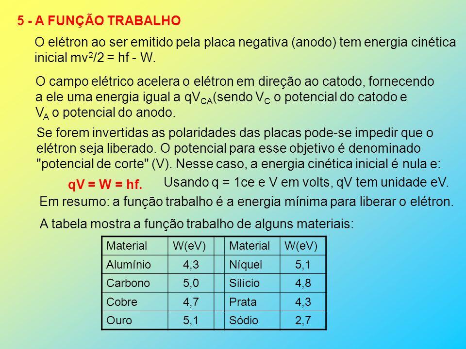 O campo elétrico acelera o elétron em direção ao catodo, fornecendo