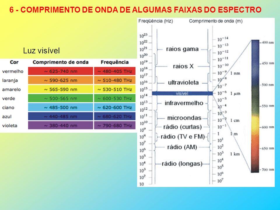 6 - COMPRIMENTO DE ONDA DE ALGUMAS FAIXAS DO ESPECTRO