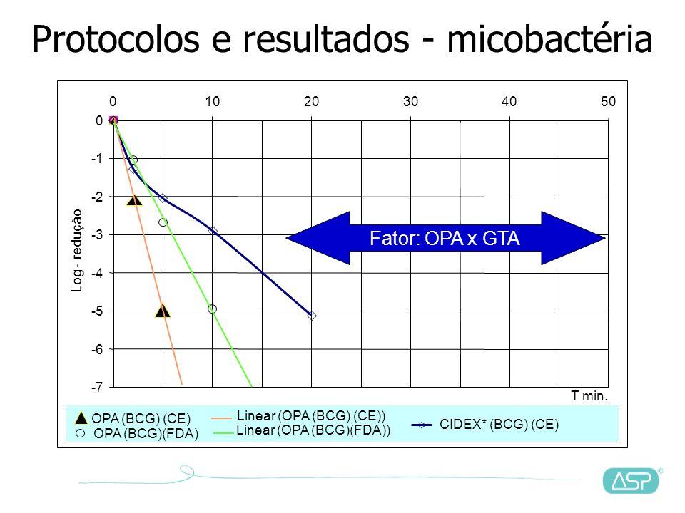 Protocolos e resultados - micobactéria