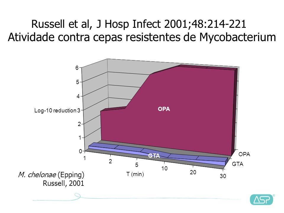 Atividade contra cepas resistentes de Mycobacterium