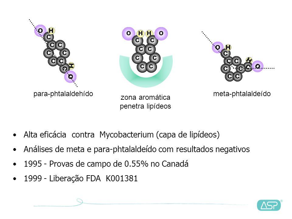 Alta eficácia contra Mycobacterium (capa de lipídeos)