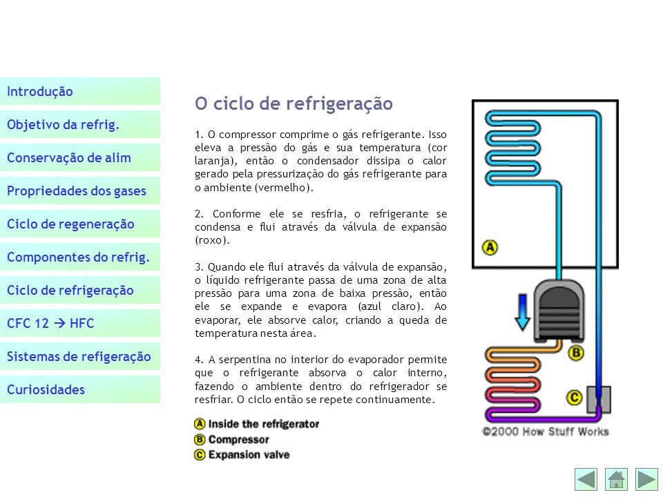 O ciclo de refrigeração
