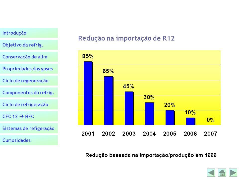 Redução na importação de R12