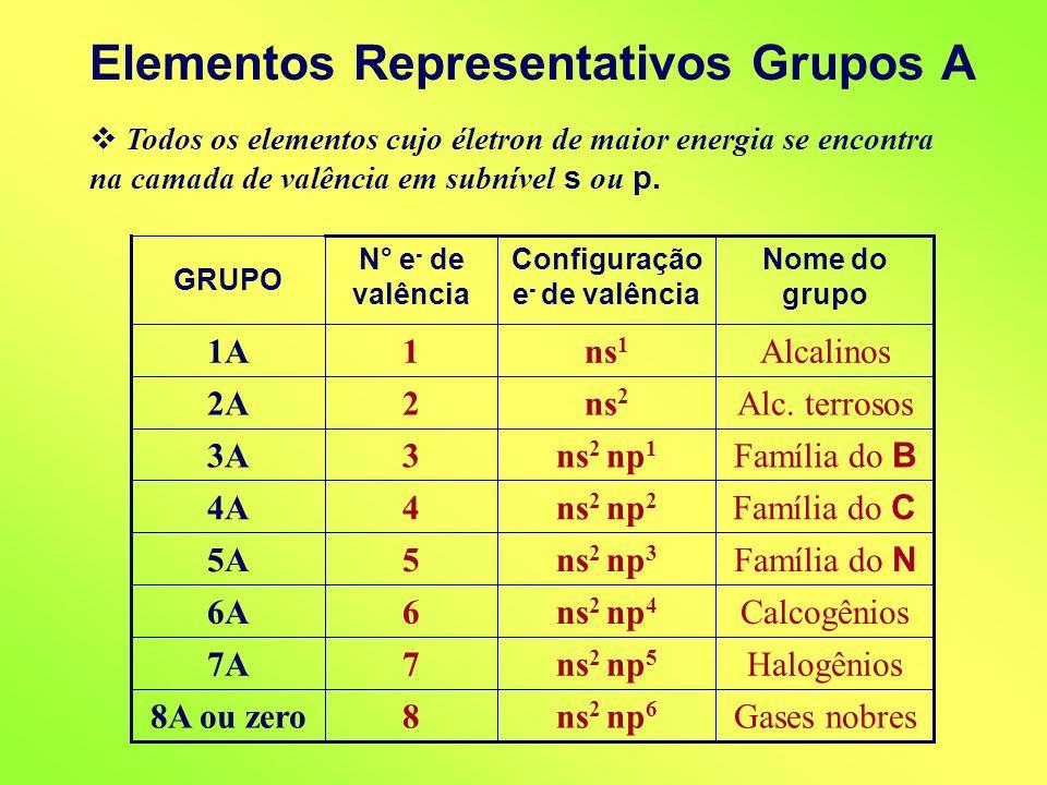 Elementos Representativos Grupos A