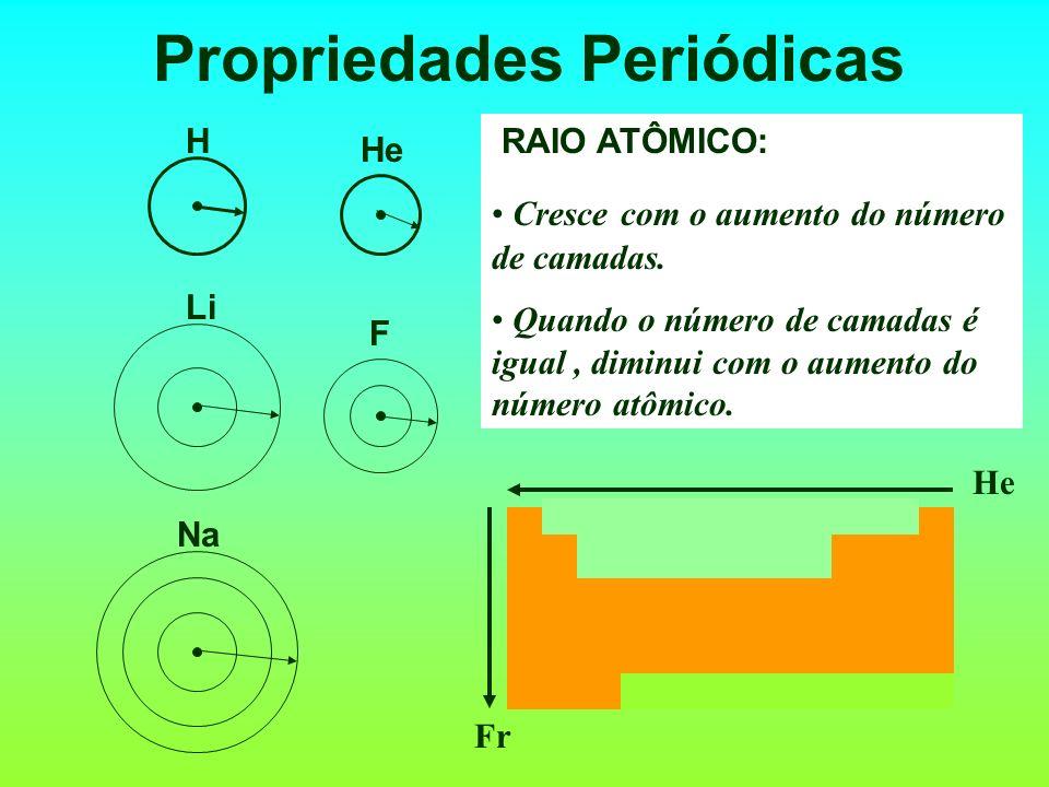 Propriedades Periódicas