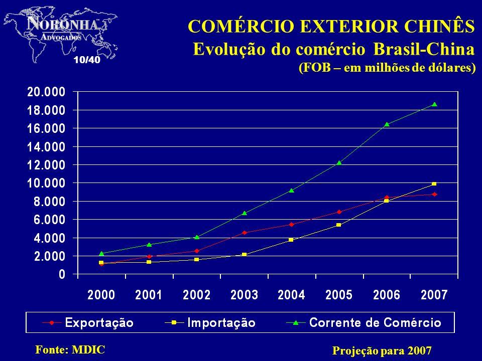 COMÉRCIO EXTERIOR CHINÊS Evolução do comércio Brasil-China (FOB – em milhões de dólares)