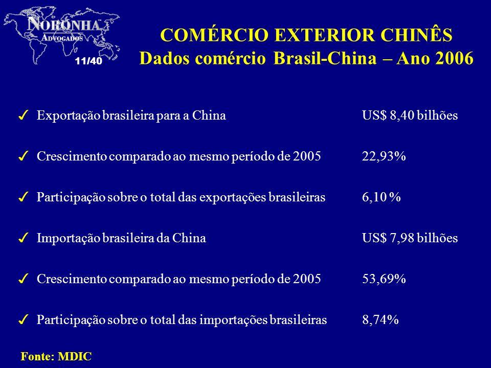 COMÉRCIO EXTERIOR CHINÊS Dados comércio Brasil-China – Ano 2006