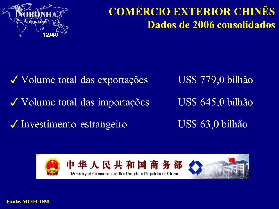 COMÉRCIO EXTERIOR CHINÊS Dados de 2006 consolidados