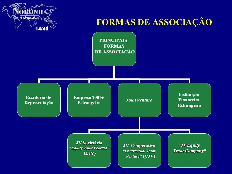 FORMAS DE ASSOCIAÇÃO