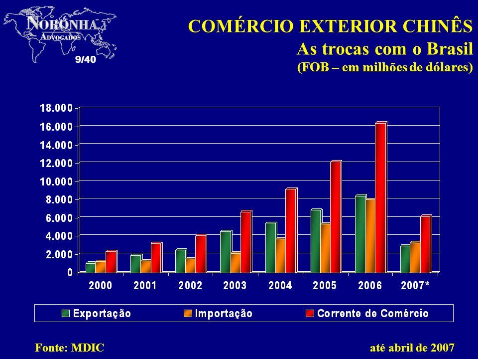 COMÉRCIO EXTERIOR CHINÊS As trocas com o Brasil (FOB – em milhões de dólares)
