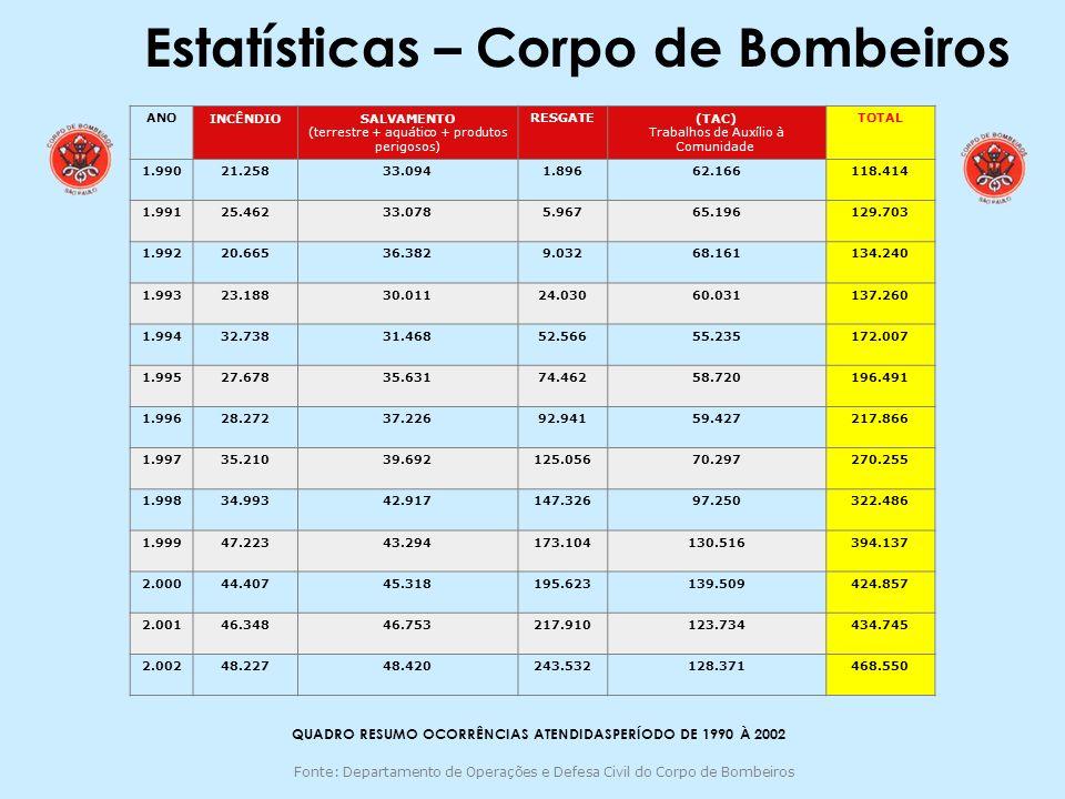 Estatísticas – Corpo de Bombeiros