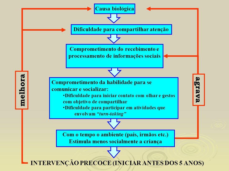 melhora agrava INTERVENÇÃO PRECOCE (INICIAR ANTES DOS 5 ANOS)