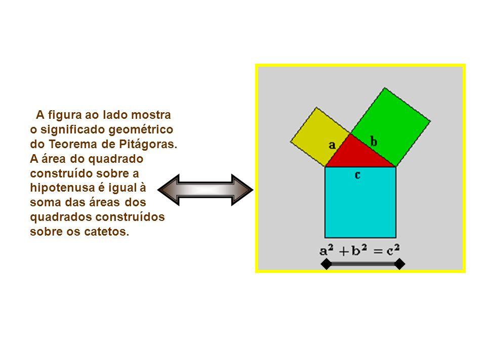A figura ao lado mostra o significado geométrico do Teorema de Pitágoras. A área do quadrado construído sobre a hipotenusa é igual à soma das áreas dos quadrados construídos sobre os catetos.