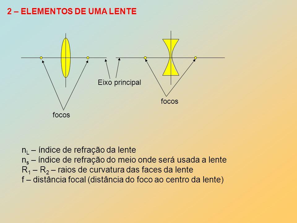 2 – ELEMENTOS DE UMA LENTE