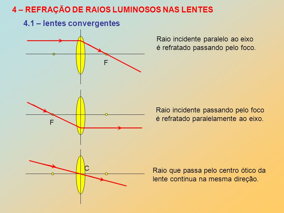 4 – REFRAÇÃO DE RAIOS LUMINOSOS NAS LENTES