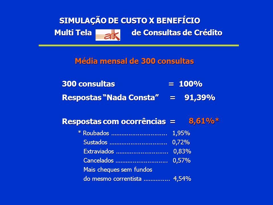 SIMULAÇÃO DE CUSTO X BENEFÍCIO Média mensal de 300 consultas