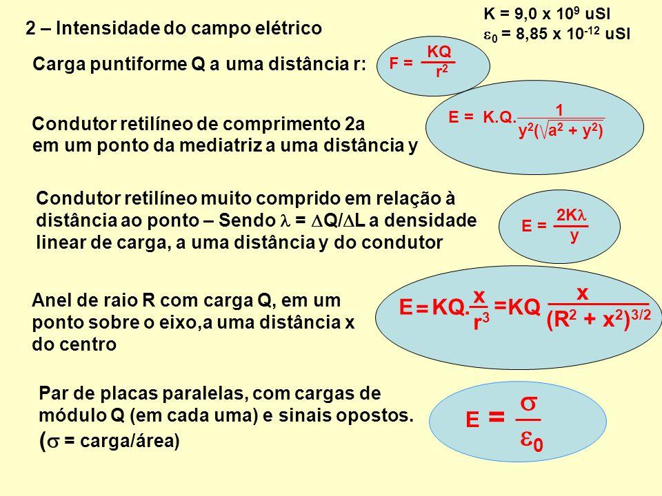  0 x E KQ. KQ = (R2 + x2)3/2 r3 ( = carga/área)