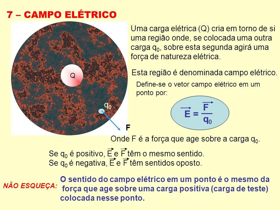 7 – CAMPO ELÉTRICO F q0 E = Uma carga elétrica (Q) cria em torno de si
