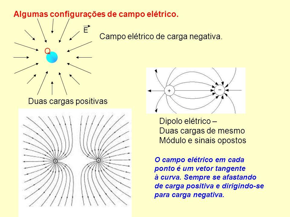 Algumas configurações de campo elétrico.