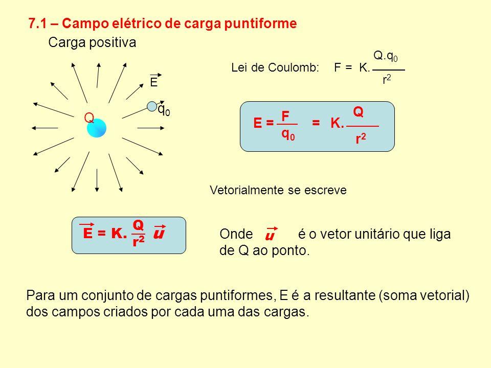 u 7.1 – Campo elétrico de carga puntiforme Carga positiva Q q0