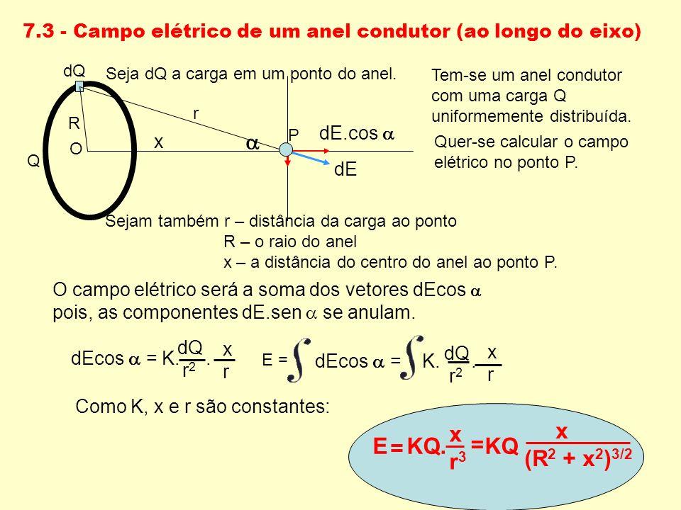 7.3 - Campo elétrico de um anel condutor (ao longo do eixo)