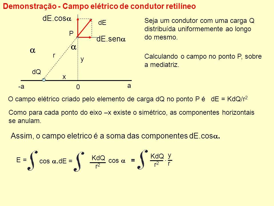  Demonstração - Campo elétrico de condutor retilíneo dE.cos dE.sen