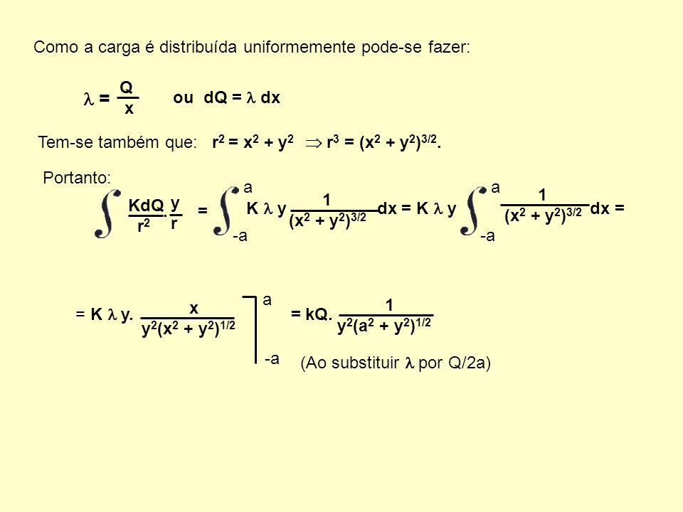  = Como a carga é distribuída uniformemente pode-se fazer: Q x
