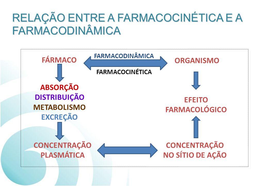 RELAÇÃO ENTRE A FARMACOCINÉTICA E A FARMACODINÂMICA