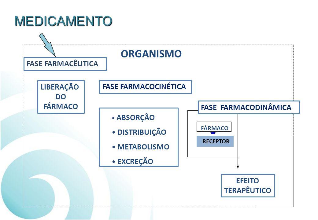 MEDICAMENTO ORGANISMO FASE FARMACÊUTICA FASE FARMACOCINÉTICA