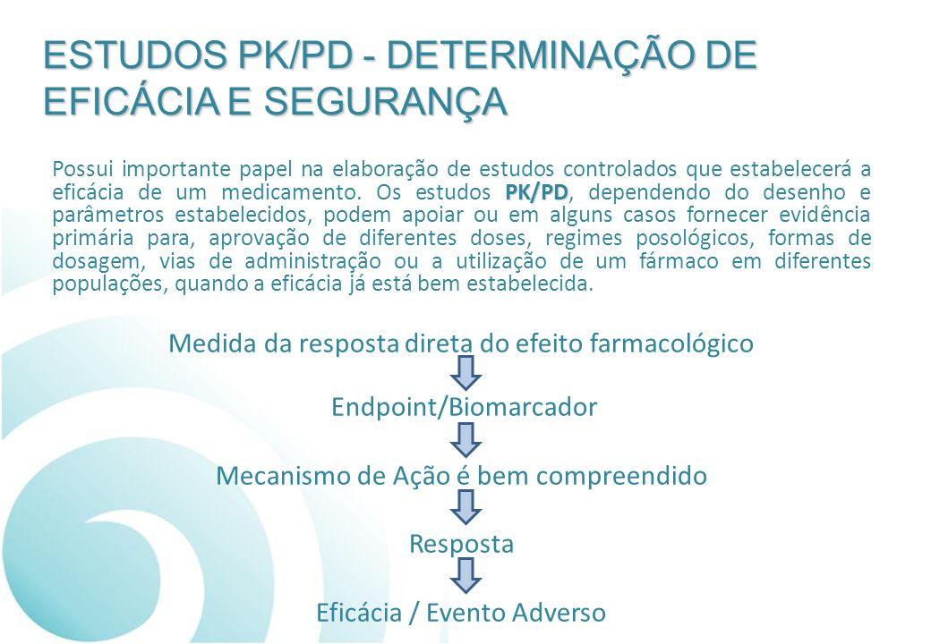 ESTUDOS PK/PD - DETERMINAÇÃO DE EFICÁCIA E SEGURANÇA