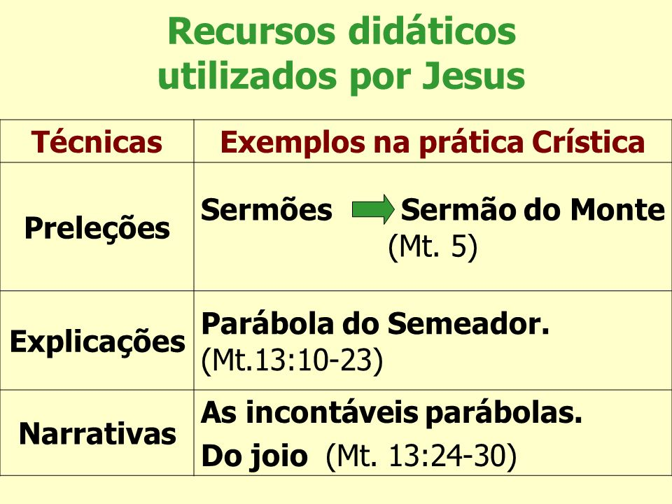 Recursos didáticos utilizados por Jesus