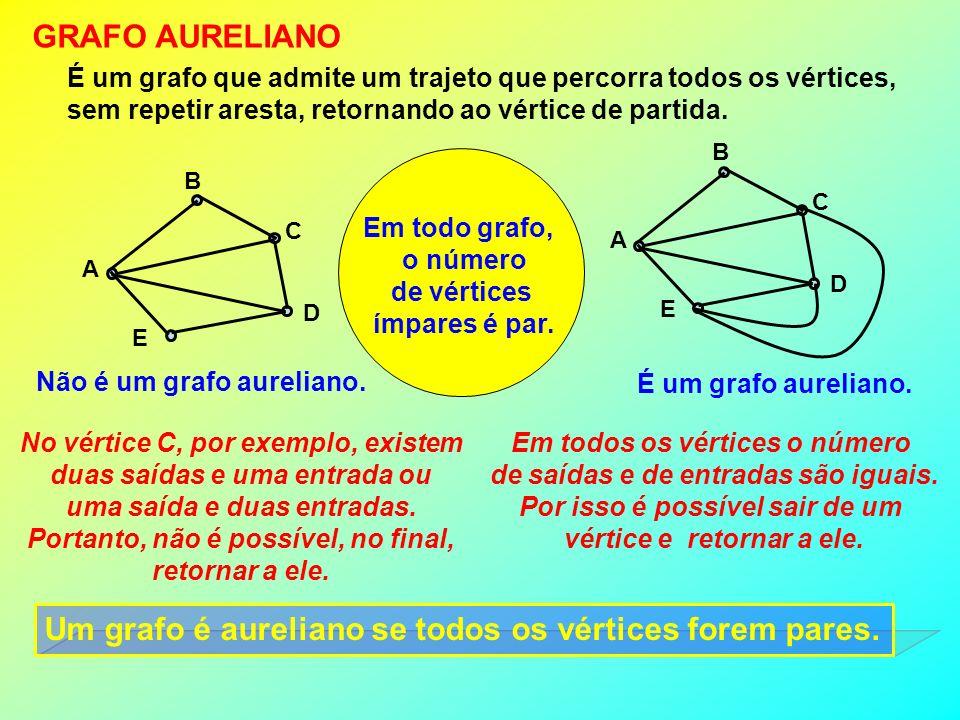 Um grafo é aureliano se todos os vértices forem pares.
