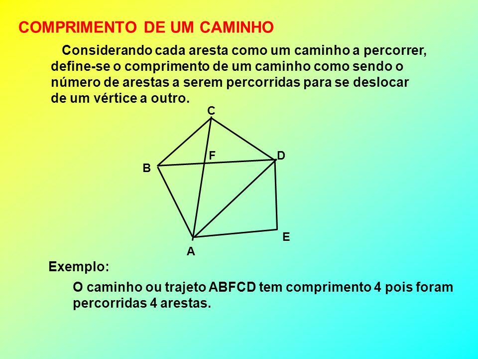 COMPRIMENTO DE UM CAMINHO