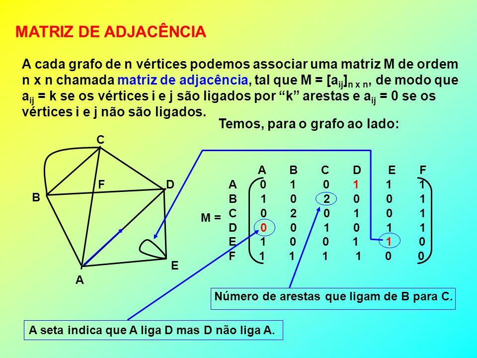 MATRIZ DE ADJACÊNCIA A cada grafo de n vértices podemos associar uma matriz M de ordem.