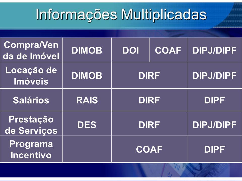 Informações Multiplicadas