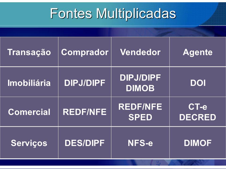Fontes Multiplicadas Transação Comprador Vendedor Agente Imobiliária