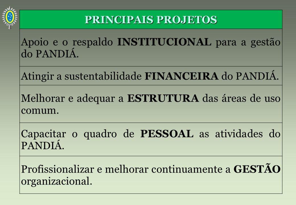 PRINCIPAIS PROJETOS Apoio e o respaldo INSTITUCIONAL para a gestão do PANDIÁ. Atingir a sustentabilidade FINANCEIRA do PANDIÁ.
