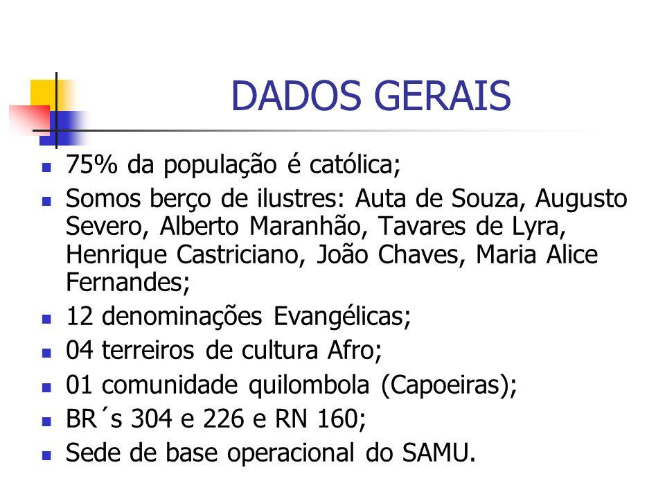 DADOS GERAIS 75% da população é católica;