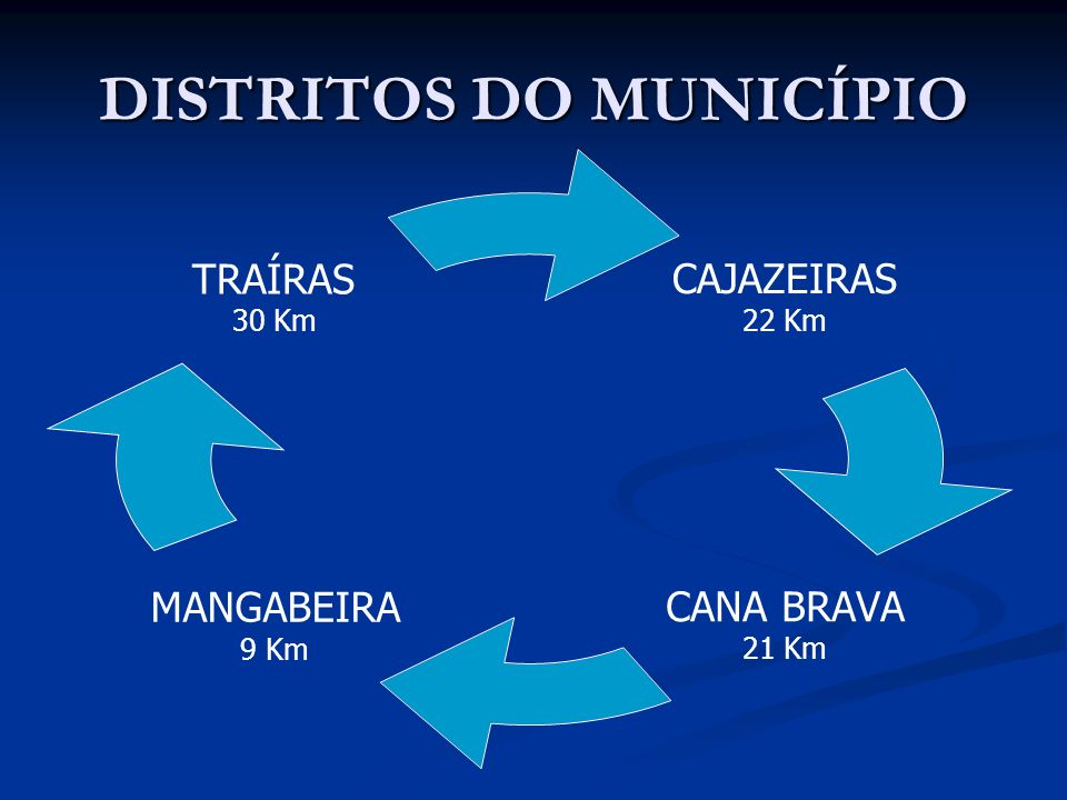DISTRITOS DO MUNICÍPIO