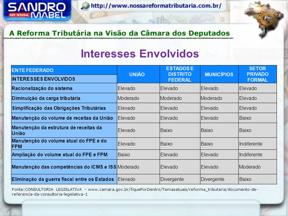 Interesses Envolvidos ESTADOS E DISTRITO FEDERAL